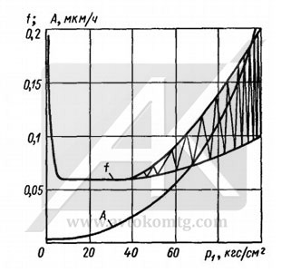 Picture 3. Coefficient of friction and wear of the unloaded mechanical seal