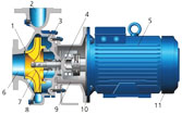 Preventive maintenance of centrifugal pumps