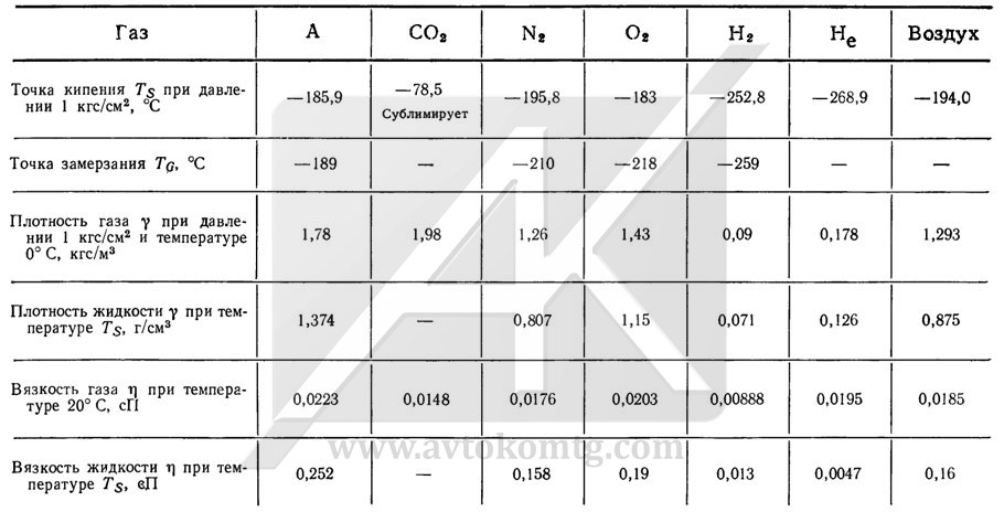 Table 1. Physical parameters of gases